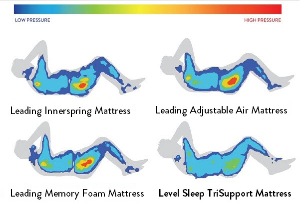 how the levelsleep performs